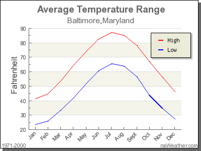 Average Temperature for Baltimore, Maryland