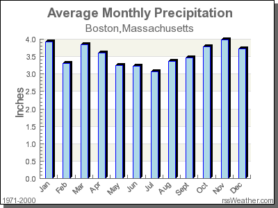 Average Rainfall for Boston, Massachusetts