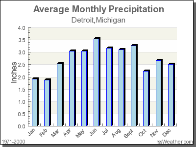 Average Rainfall for Detroit, Michigan