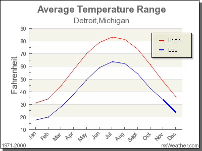Average Temperature for Detroit, Michigan