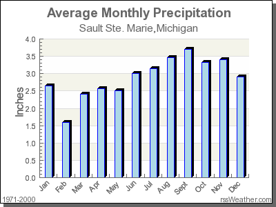 Average Rainfall In Mexico City In June