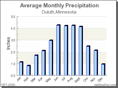 Average Rainfall for Duluth, Minnesota