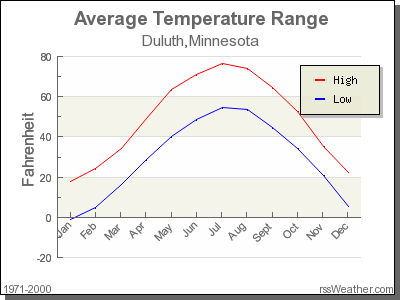 Average Temperature for Duluth, Minnesota