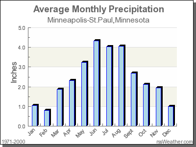 Average Rainfall for Minneapolis-St.Paul, Minnesota