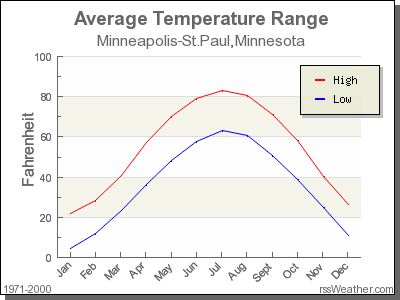 Average Temperature for Minneapolis-St.Paul, Minnesota