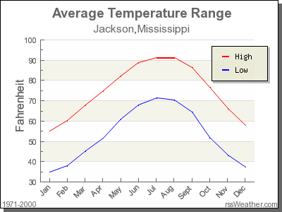 Climate in Jackson, Mississippi
