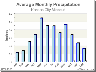 Average Rainfall for Kansas City, Missouri