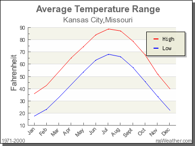 Average Temperature for Kansas City, Missouri