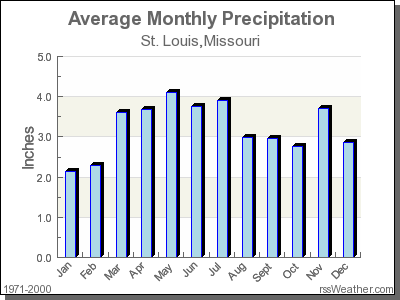 Average Rainfall for St. Louis, Missouri