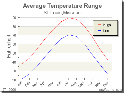 Average Temperature for St. Louis, Missouri