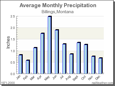 Average Rainfall for Billings, Montana
