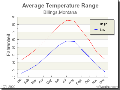 Average Temperature for Billings, Montana