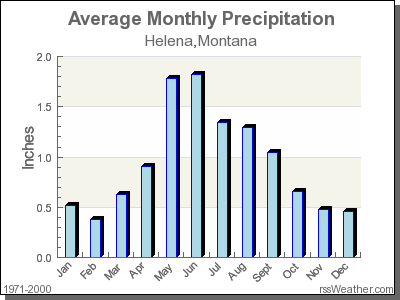Average Rainfall for Helena, Montana