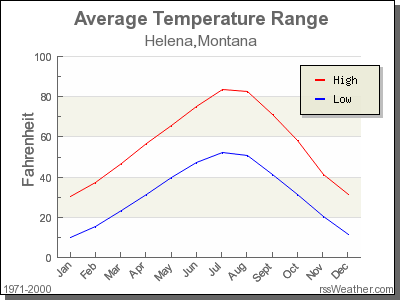 Average Temperature for Helena, Montana