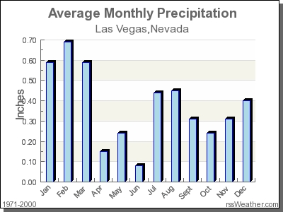 Average Rainfall for Las Vegas, Nevada