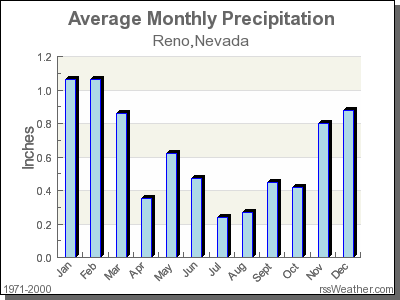 Average Rainfall for Reno, Nevada