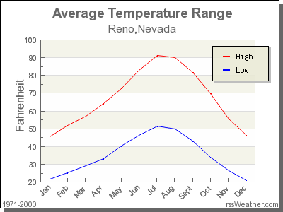 Average Temperature for Reno, Nevada
