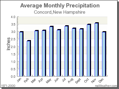 Average Rainfall for Concord, New Hampshire