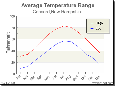 Average Temperature for Concord, New Hampshire
