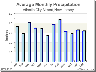 Average Rainfall for Atlantic City Airport, New Jersey