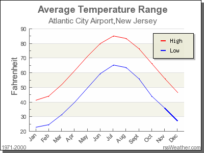 Average Temperature for Atlantic City Airport, New Jersey