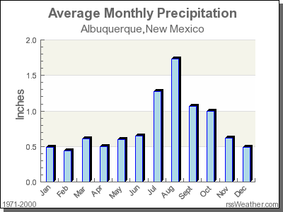 Average Rainfall for Albuquerque, New Mexico