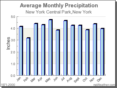 Average Rainfall for New York Central Park, New York