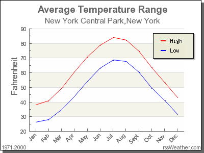 Average Temperature for New York Central Park, New York