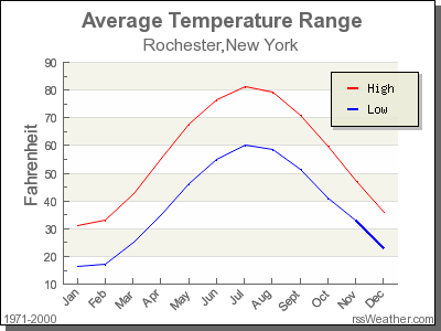 Average temperatures for rochester