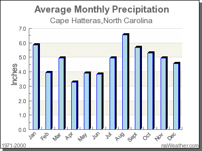 Average Rainfall for Cape Hatteras, North Carolina