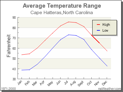 Average Temperature for Cape Hatteras, North Carolina