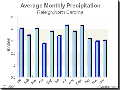 Average Rainfall for Raleigh, North Carolina