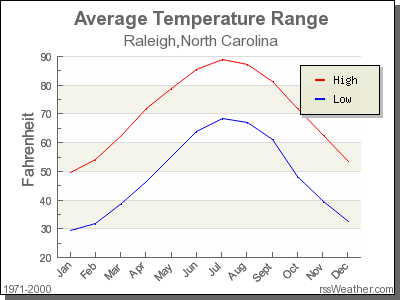 Average Temperature for Raleigh, North Carolina