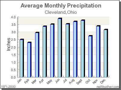 Average Rainfall for Cleveland, Ohio