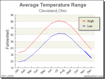 Average Temperature for Cleveland, Ohio