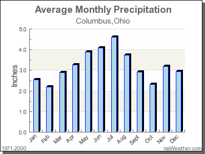 Average Rainfall for Columbus, Ohio