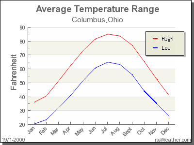 Average Temperature for Columbus, Ohio