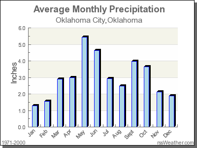 Average Rainfall for Oklahoma City, Oklahoma