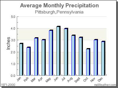 Average Rainfall for Pittsburgh, Pennsylvania