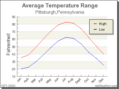 Average Temperature for Pittsburgh, Pennsylvania