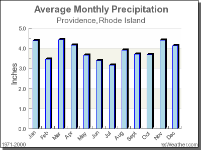 Providence Rhode Island Average Temperature