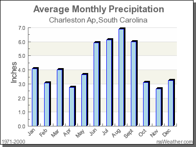 Average Rainfall for Charleston Ap, South Carolina