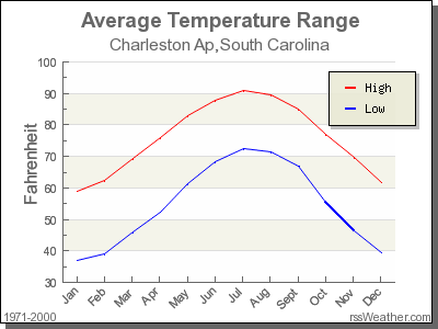Average Temperature for Charleston Ap, South Carolina