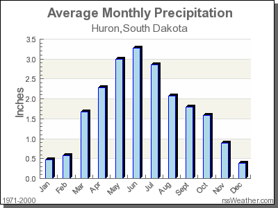 Climate In Huron South Dakota