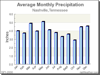 Average Rainfall for Nashville, Tennessee
