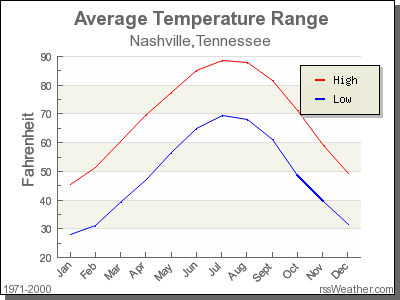 Average Temperature for Nashville, Tennessee