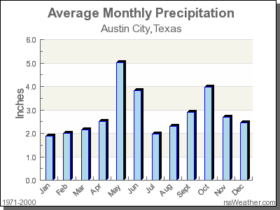 Average Rainfall for Austin City, Texas