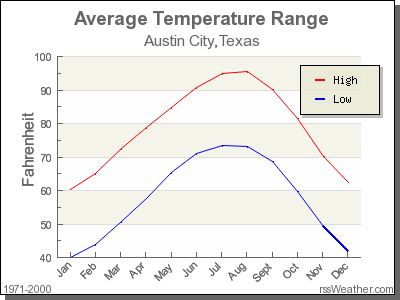 Average Temperature for Austin City, Texas