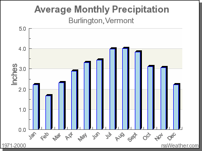 Average Rainfall for Burlington, Vermont