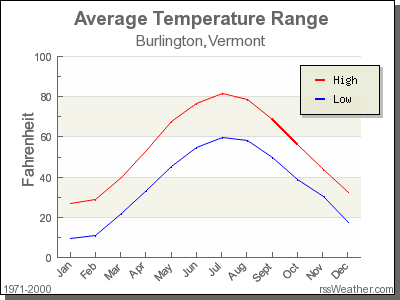 Average Temperature for Burlington, Vermont